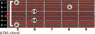 A7b5 for guitar on frets 5, 6, x, 6, 8, 5