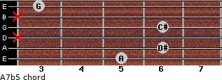 A7(b5) for guitar on frets 5, 6, x, 6, x, 3