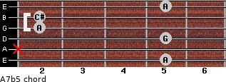 A7b5 for guitar on frets 5, x, 5, 2, 2, 5