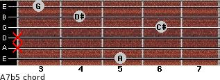 A7(b5) for guitar on frets 5, x, x, 6, 4, 3
