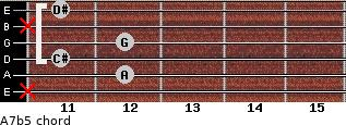 A7(b5) for guitar on frets x, 12, 11, 12, x, 11