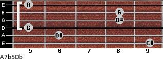 A7b5/Db for guitar on frets 9, 6, 5, 8, 8, 5