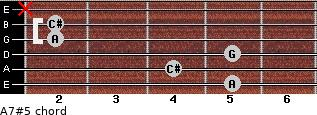 A7#5 for guitar on frets 5, 4, 5, 2, 2, x