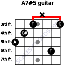 A7#5 for guitar on frets 5, 4, 3, x, 6, 3