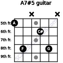 A7#5 for guitar on frets 5, 8, x, 6, 8, x