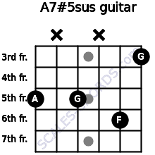 A7#5sus for guitar on frets 5, x, 5, x, 6, 3