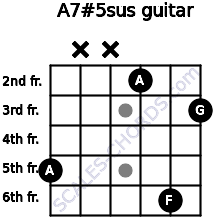 A7#5sus for guitar on frets 5, x, x, 2, 6, 3