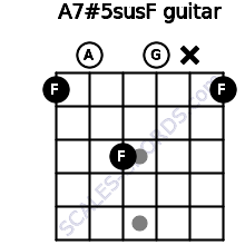 A7#5sus/F for guitar on frets 1, 0, 3, 0, x, 1