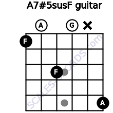 A7#5sus/F for guitar on frets 1, 0, 3, 0, x, 5