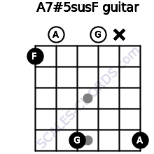 A7#5sus/F for guitar on frets 1, 0, 5, 0, x, 5