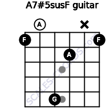 A7#5sus/F for guitar on frets 1, 0, 5, 2, x, 1