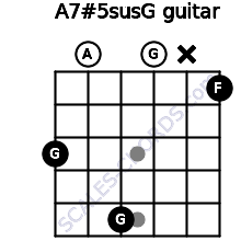 A7#5sus/G for guitar on frets 3, 0, 5, 0, x, 1