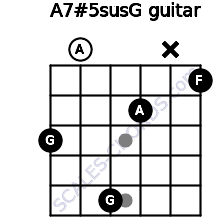 A7#5sus/G for guitar on frets 3, 0, 5, 2, x, 1