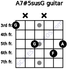 A7#5sus/G for guitar on frets 3, x, 5, x, 6, 5