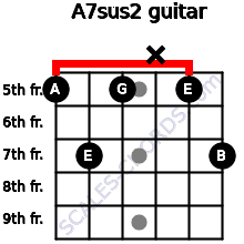 A7sus2 for guitar on frets 5, 7, 5, x, 5, 7