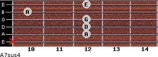 A7sus4 for guitar on frets x, 12, 12, 12, 10, 12