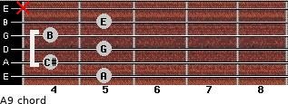 A9 for guitar on frets 5, 4, 5, 4, 5, x
