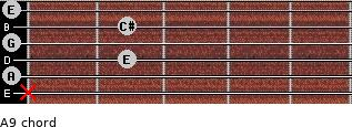 A9 for guitar on frets x, 0, 2, 0, 2, 0