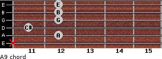 A9 for guitar on frets x, 12, 11, 12, 12, 12