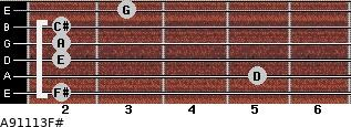 A9/11/13/F# for guitar on frets 2, 5, 2, 2, 2, 3