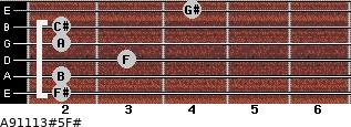 A9\11\13#5\F# for guitar on frets 2, 2, 3, 2, 2, 4