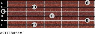 A9/11/13#5/F# for guitar on frets 2, 5, 3, 0, 2, 5