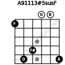 A9/11/13#5sus/F for guitar on frets 1, 5, 4, 0, 0, 5