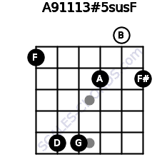 A9/11/13#5sus/F for guitar on frets 1, 5, 5, 2, 0, 2