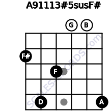 A9/11/13#5sus/F# for guitar on frets 2, 5, 3, 0, 0, 5