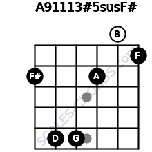 A9/11/13#5sus/F# for guitar on frets 2, 5, 5, 2, 0, 1