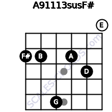 A9/11/13sus/F# for guitar on frets 2, 2, 5, 2, 3, 0