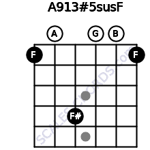 A9/13#5sus/F for guitar on frets 1, 0, 4, 0, 0, 1