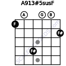 A9/13#5sus/F for guitar on frets 1, 0, 4, 0, 0, 2