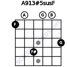 A9/13#5sus/F for guitar on frets 1, 0, 4, 0, 0, 3
