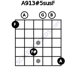 A9/13#5sus/F for guitar on frets 1, 0, 4, 0, 0, 5