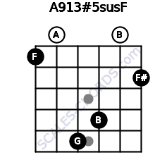 A9/13#5sus/F for guitar on frets 1, 0, 5, 4, 0, 2