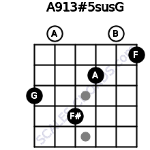A9/13#5sus/G for guitar on frets 3, 0, 4, 2, 0, 1