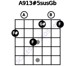 A9\13#5sus\Gb for guitar on frets 2, 0, 3, 1, 0, 1