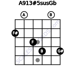 A9\13#5sus\Gb for guitar on frets 2, 0, 3, 4, 0, 4
