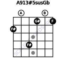 A9\13#5sus\Gb for guitar on frets 2, 0, 4, 1, 0, 1