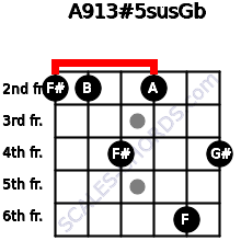 A9\13#5sus\Gb for guitar on frets 2, 2, 4, 2, 6, 4