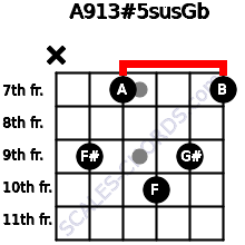 A9\13#5sus\Gb for guitar on frets x, 9, 7, 10, 9, 7