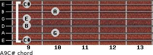 A9/C# for guitar on frets 9, 10, 9, 9, 10, 9