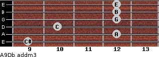 A9/Db add(m3) guitar chord