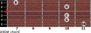 Aº9/D# for guitar on frets 11, 10, 10, x, 10, 7