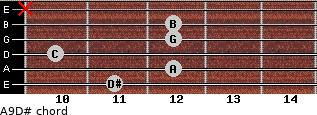 Aº9/D# for guitar on frets 11, 12, 10, 12, 12, x