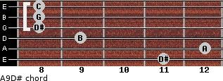 Aº9/D# for guitar on frets 11, 12, 9, 8, 8, 8