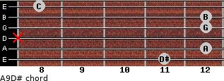 Aº9/D# for guitar on frets 11, 12, x, 12, 12, 8