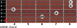 Aº9/D# for guitar on frets x, 6, 7, 4, 8, 8
