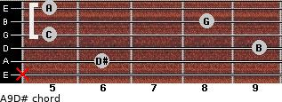 Aº9/D# for guitar on frets x, 6, 9, 5, 8, 5